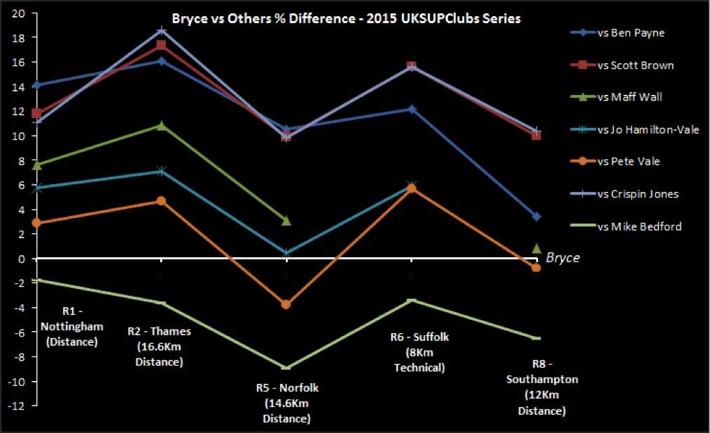 Bryce Season Graph